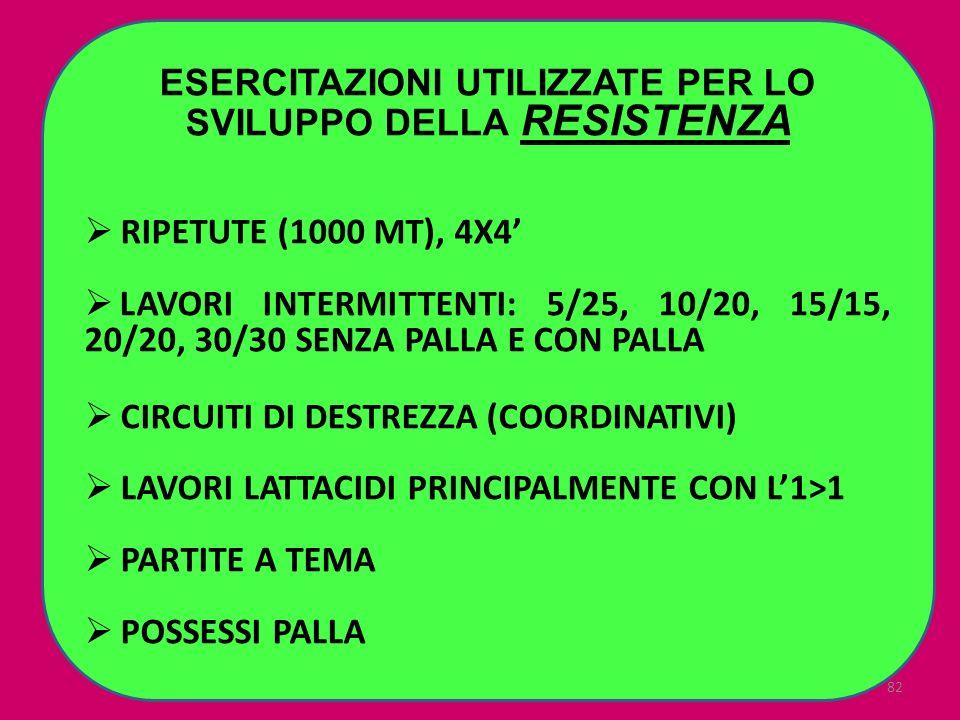 82 ESERCITAZIONI UTILIZZATE PER LO SVILUPPO DELLA RESISTENZA RIPETUTE (1000 MT), 4X4 LAVORI INTERMITTENTI: 5/25, 10/20, 15/15, 20/20, 30/30 SENZA PALL