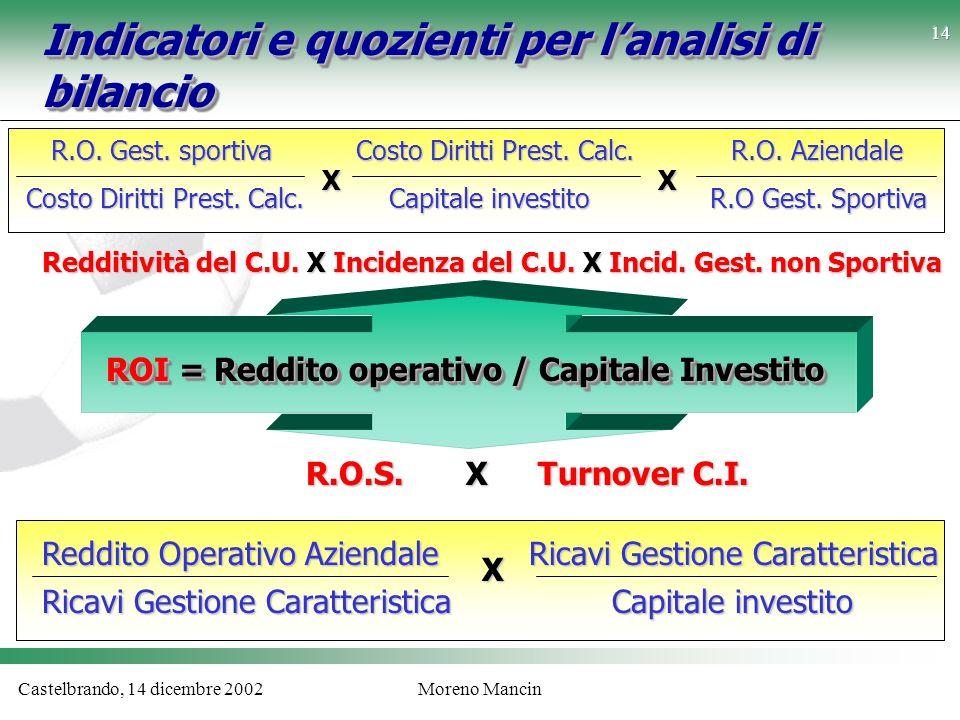 Castelbrando, 14 dicembre 2002Moreno Mancin Indicatori e quozienti per lanalisi di bilancio ROI = Reddito operativo / Capitale Investito R.O.S.X Turno