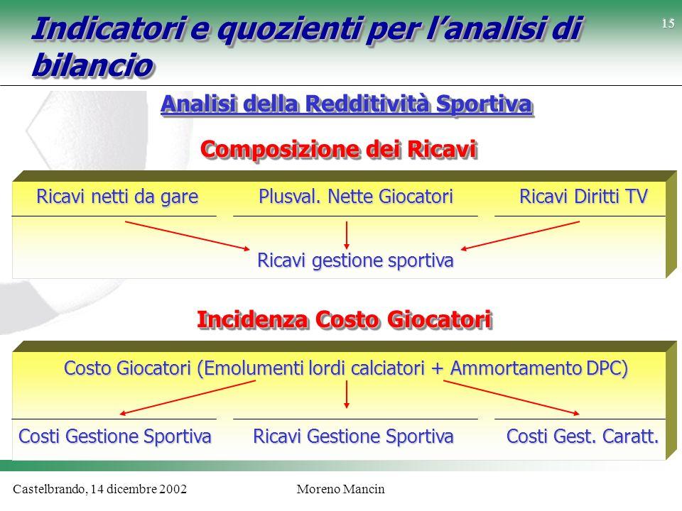 Castelbrando, 14 dicembre 2002Moreno Mancin Indicatori e quozienti per lanalisi di bilancio Analisi della Redditività Sportiva Ricavi netti da gare Pl