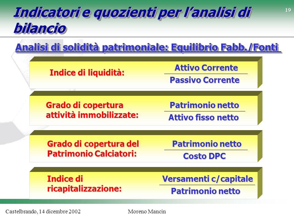 Castelbrando, 14 dicembre 2002Moreno Mancin Indicatori e quozienti per lanalisi di bilancio Analisi di solidità patrimoniale: Equilibrio Fabb./Fonti A