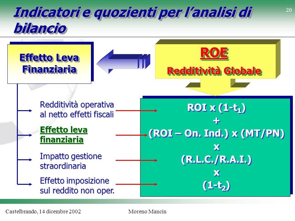 Castelbrando, 14 dicembre 2002Moreno Mancin Indicatori e quozienti per lanalisi di bilancio ROI x (1-t 1 ) + (ROI – On. Ind.) x (MT/PN) x (R.L.C./R.A.
