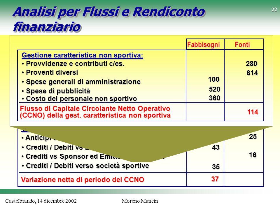 Castelbrando, 14 dicembre 2002Moreno Mancin Analisi per Flussi e Rendiconto finanziario Variazioni del Capitale Circolante Netto Op.: Anticipi campagn