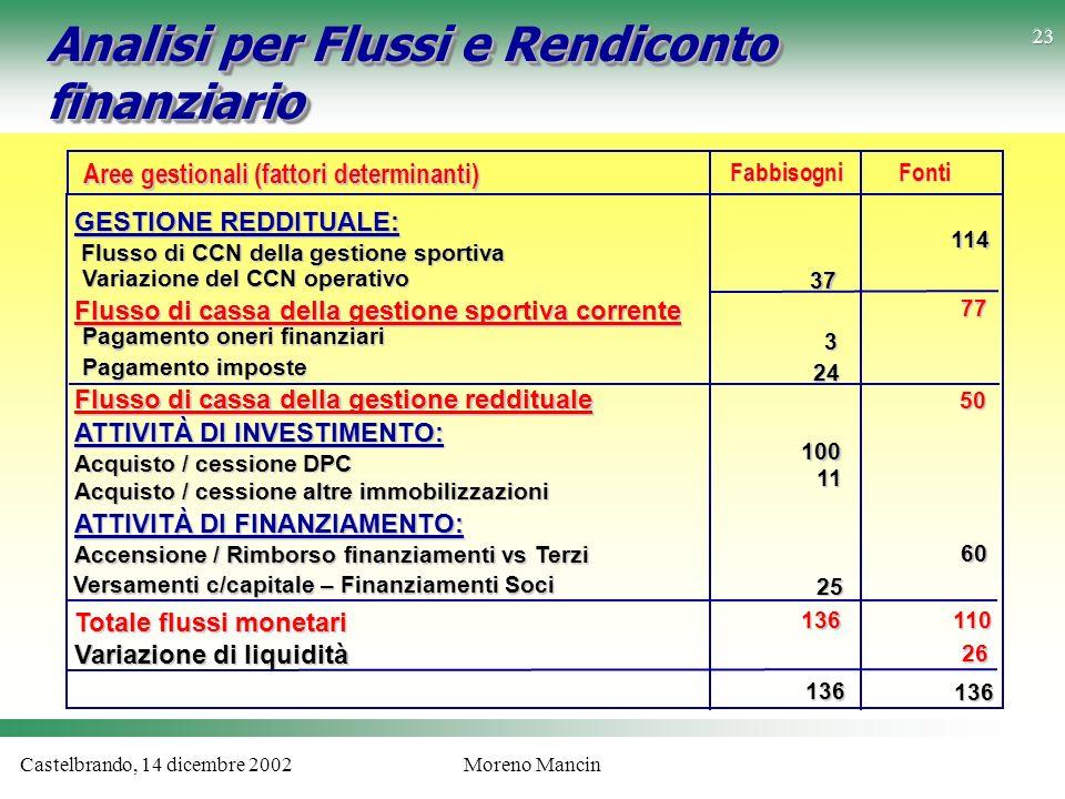 Castelbrando, 14 dicembre 2002Moreno Mancin Analisi per Flussi e Rendiconto finanziario GESTIONE REDDITUALE: Flusso di CCN della gestione sportiva Flu