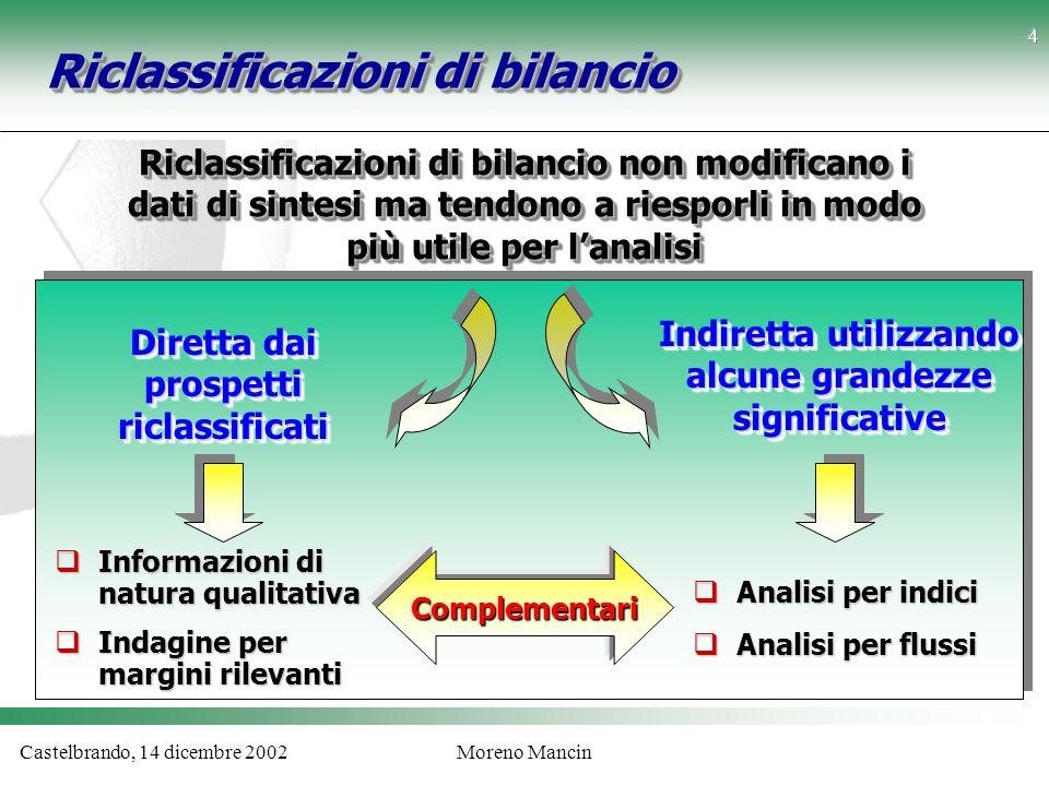 Castelbrando, 14 dicembre 2002Moreno Mancin Riclassificazioni di bilancio Lo Stato Patrimoniale Finanziario Liquidità immediate Liquidità differite Rimanenze Attivo Corrente Immobilizzazioni materiali Immobilizzaz.