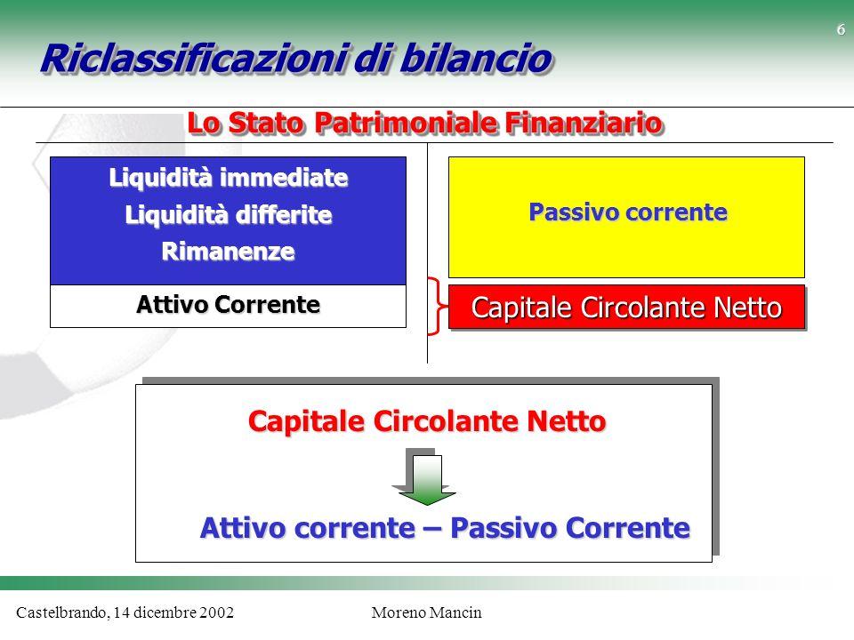 Castelbrando, 14 dicembre 2002Moreno Mancin Riclassificazioni di bilancio Lo Stato Patrimoniale Finanziario Liquidità immediate Liquidità differite Ri