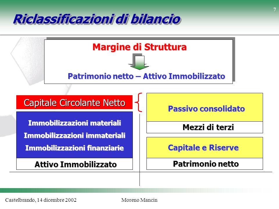 Castelbrando, 14 dicembre 2002Moreno Mancin Riclassificazioni di bilancio Immobilizzazioni materiali Immobilizzazioni immateriali Immobilizzazioni fin