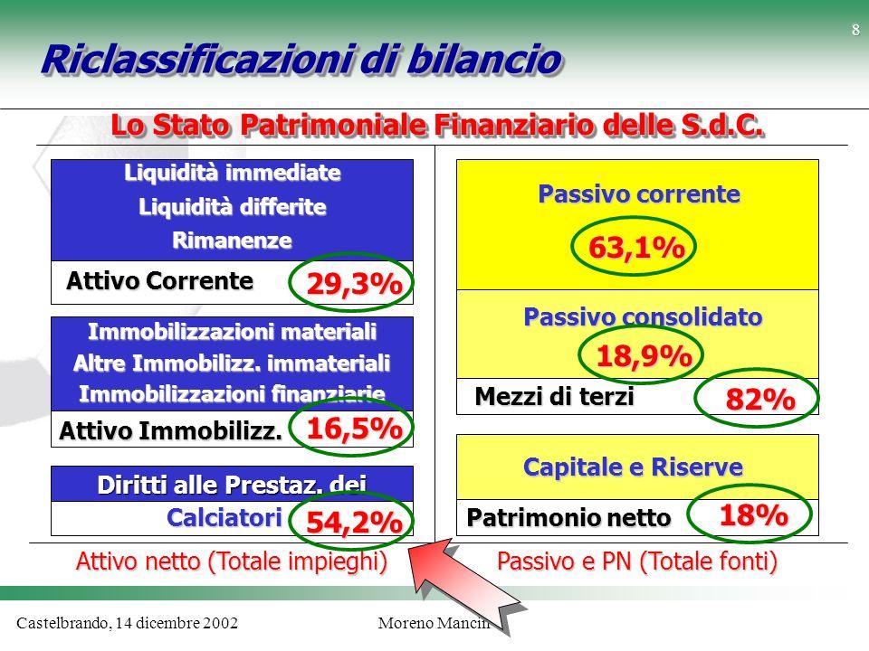 Castelbrando, 14 dicembre 2002Moreno Mancin Riclassificazioni di bilancio Lo Stato Patrimoniale Finanziario delle S.d.C. Liquidità immediate Liquidità