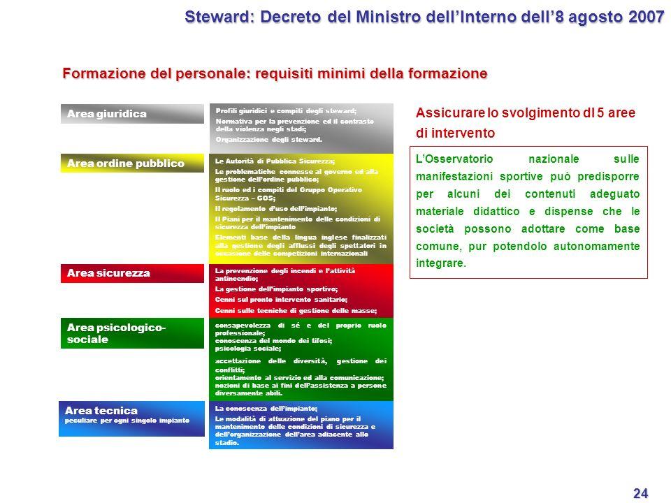 24 Formazione del personale: requisiti minimi della formazione Steward: Decreto del Ministro dellInterno dell8 agosto 2007 Area giuridica Profili giur