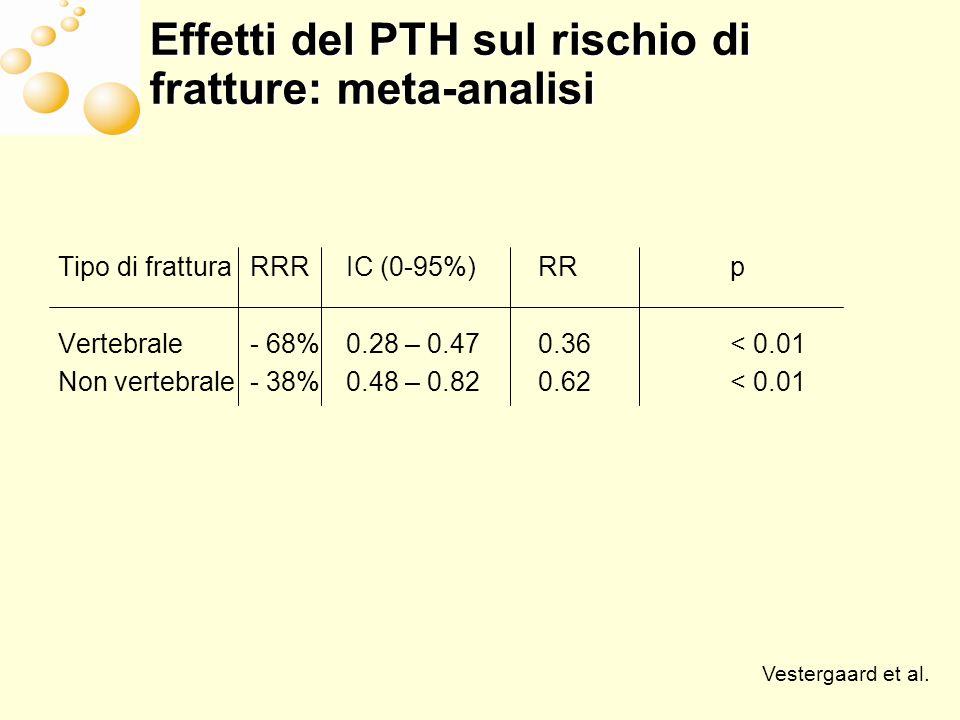Effetti del PTH sulla BMD: meta- analisi Sede di misurazioneaumento %IC (0-95%)p Rachide6.65.2-8.1< 0.01 Anca1.0-0.1 – 2.1= 0.08