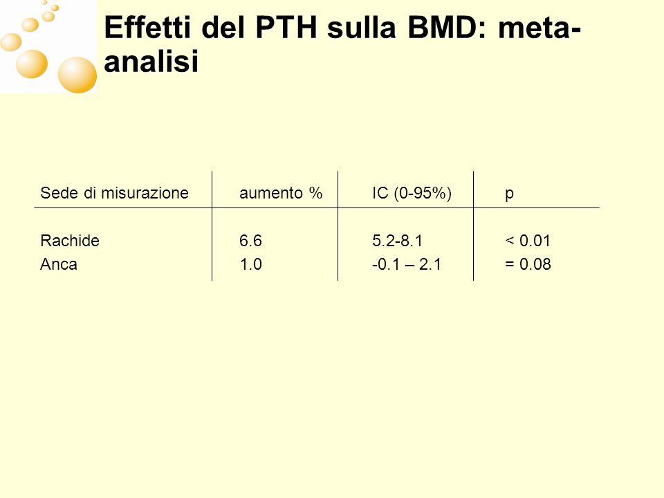PTH e farmaci antiriassorbimento -1 AntiriassorbimentoPTH BMDaumentatomolto aumentato Turnover osseoridottoaumentato Rischio di fratturemolto ridottomolto ridotto