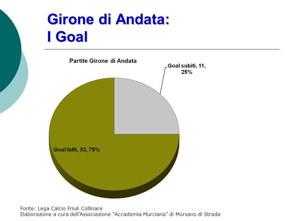 Girone di Andata: I Goal Fonte: Lega Calcio Friuli Collinare Elaborazione a cura dellAssociazione Accademia Murciana di Morsano di Strada