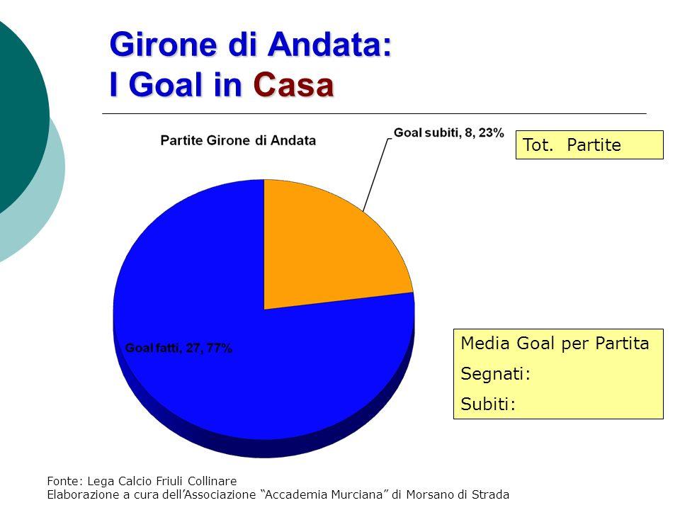 Girone di Andata: I Goal in Casa Media Goal per Partita Segnati: Subiti: Tot.