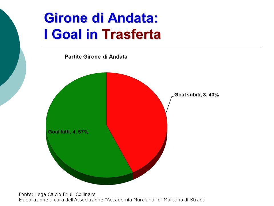 Girone di Andata: I Goal in Trasferta Fonte: Lega Calcio Friuli Collinare Elaborazione a cura dellAssociazione Accademia Murciana di Morsano di Strada