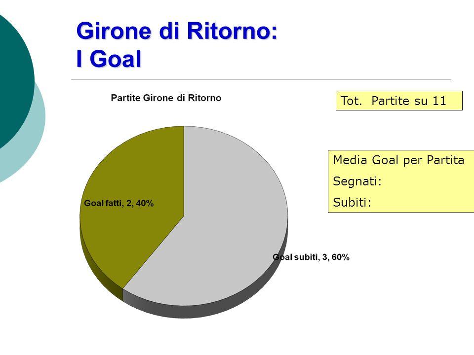 Girone di Ritorno: I Goal Media Goal per Partita Segnati: Subiti: Tot. Partite su 11