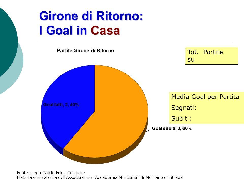 Girone di Ritorno: I Goal in Casa Media Goal per Partita Segnati: Subiti: Tot.