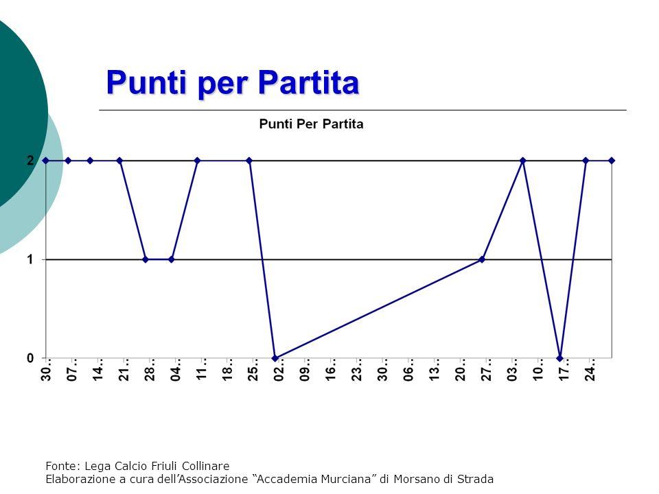 Punti per Partita Fonte: Lega Calcio Friuli Collinare Elaborazione a cura dellAssociazione Accademia Murciana di Morsano di Strada