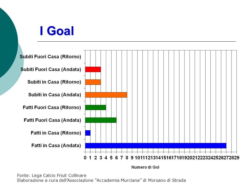 Girone di Ritorno: I Goal in Trasferta Media Goal per Partita Segnati: Subiti: Tot.