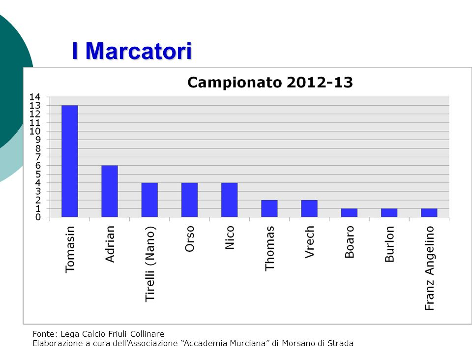 I Marcatori Fonte: Lega Calcio Friuli Collinare Elaborazione a cura dellAssociazione Accademia Murciana di Morsano di Strada