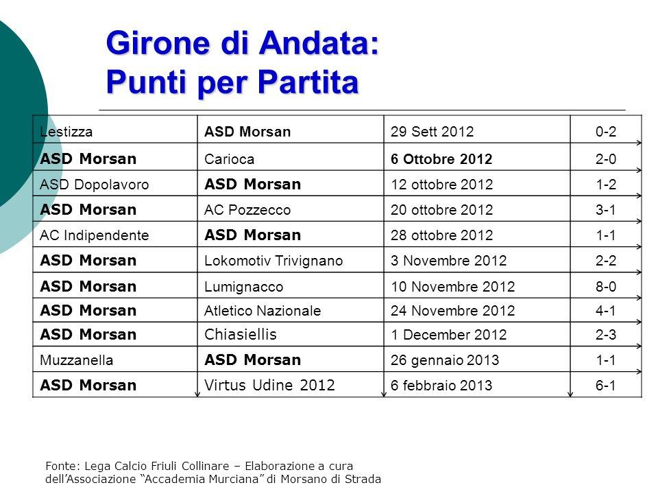 Girone di Andata: La Classifica Girone di Andata: La Classifica Friuli Collinare Calcio a 11 – Girone 3C IX Giornata
