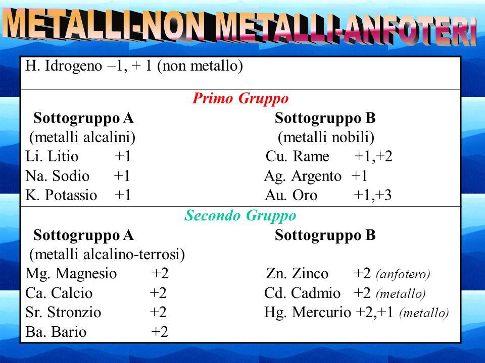 12 H. Idrogeno –1, + 1 (non metallo) Primo Gruppo Sottogruppo A Sottogruppo B (metalli alcalini) (metalli nobili) Li. Litio +1 Cu. Rame +1,+2 Na. Sodi