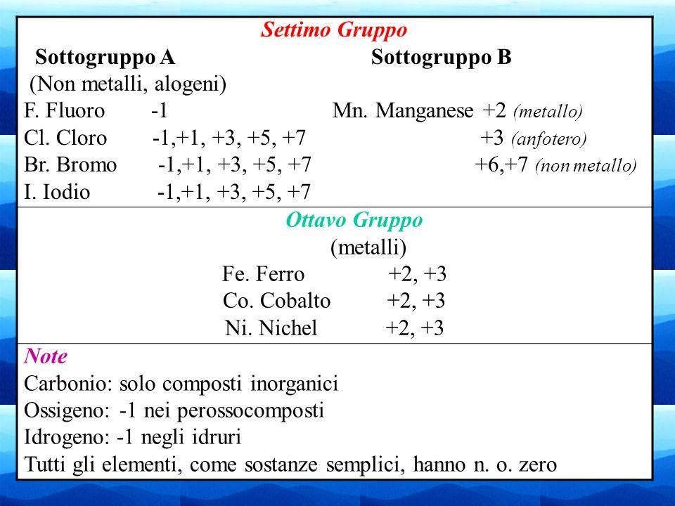 14 Settimo Gruppo Sottogruppo A Sottogruppo B (Non metalli, alogeni) F. Fluoro -1 Mn. Manganese +2 (metallo) Cl. Cloro -1,+1, +3, +5, +7 +3 (anfotero)