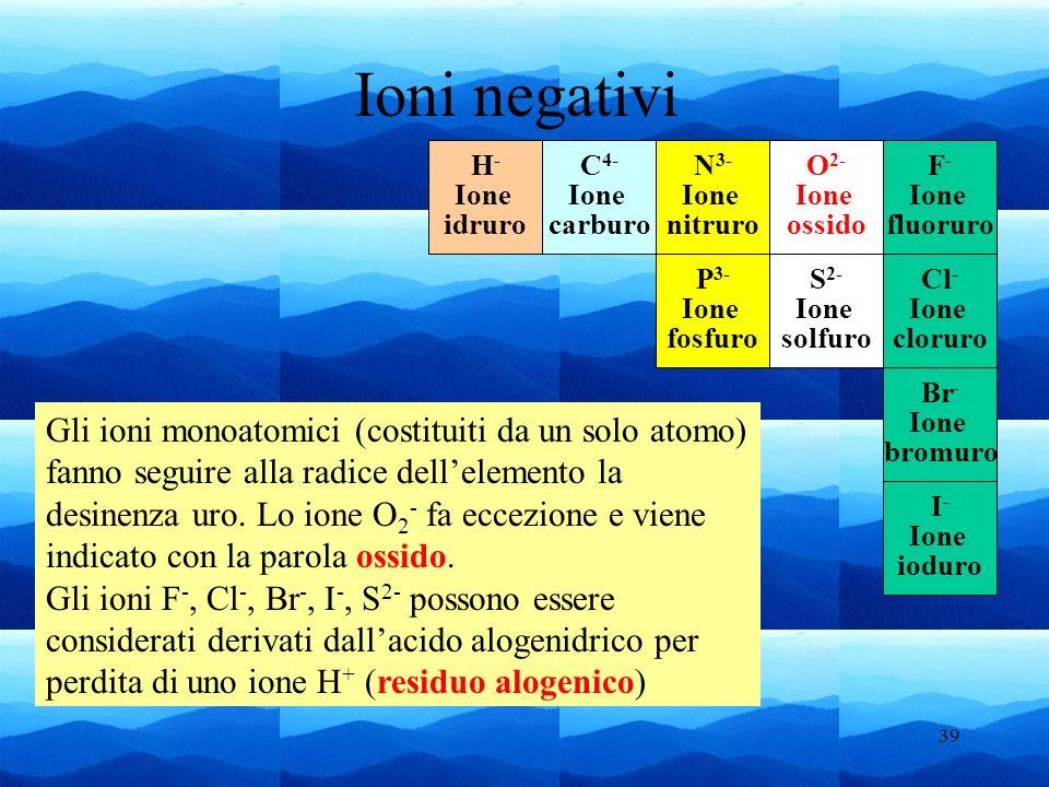 39 Ioni negativi I - Ione ioduro F - Ione fluoruro Cl - Ione cloruro Br - Ione bromuro O 2- Ione ossido S 2- Ione solfuro N 3- Ione nitruro P 3- Ione