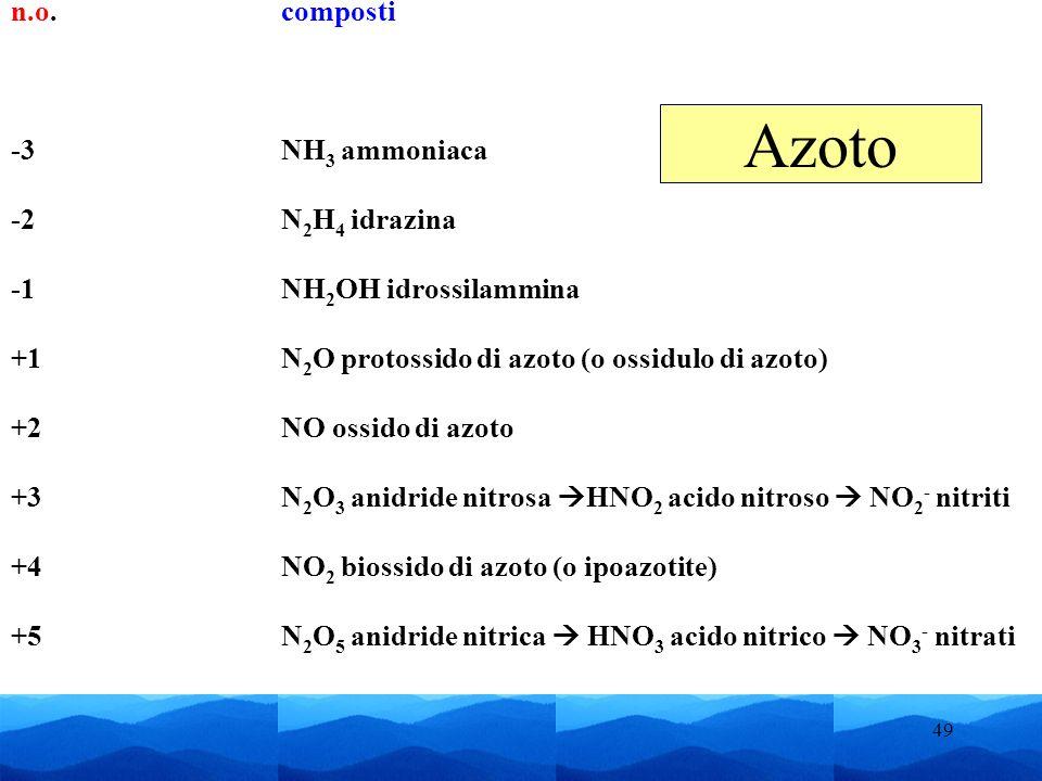 49 n.o.composti -3NH 3 ammoniaca -2N 2 H 4 idrazina NH 2 OH idrossilammina +1N 2 O protossido di azoto (o ossidulo di azoto) +2NO ossido di azoto +3 N