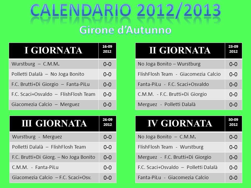 I GIORNATA 16-09 2012 Wurstburg – C.M.M. 0-0 Polletti Dalalà – No Joga Bonito 0-0 F.C. Brutti+Di Giorgio – Fanta-PiLu 0-0 F.C. Scaci+Osvaldo – FlishFl