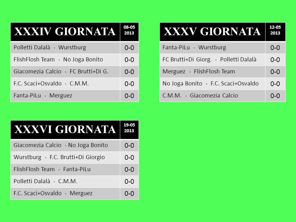 XXXIV GIORNATA 08-05 2013 Polletti Dalalà - Wurstburg 0-0 FlishFlosh Team - No Joga Bonito 0-0 Giacomezia Calcio - FC Brutti+Di G. 0-0 F.C. Scaci+Osva