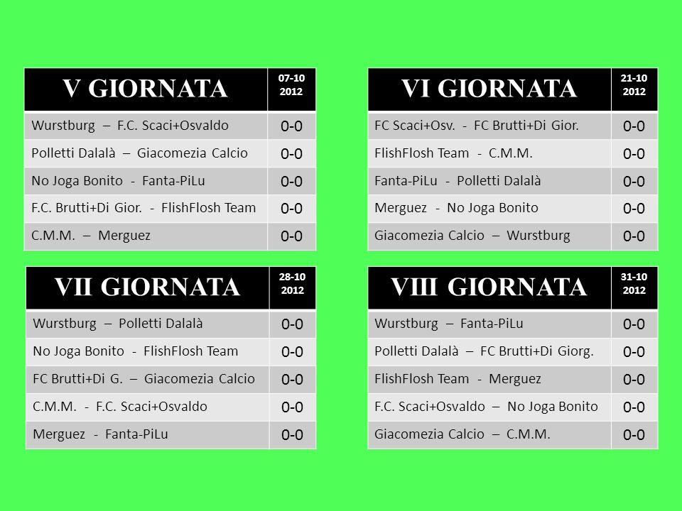 V GIORNATA 07-10 2012 Wurstburg – F.C. Scaci+Osvaldo 0-0 Polletti Dalalà – Giacomezia Calcio 0-0 No Joga Bonito - Fanta-PiLu 0-0 F.C. Brutti+Di Gior.