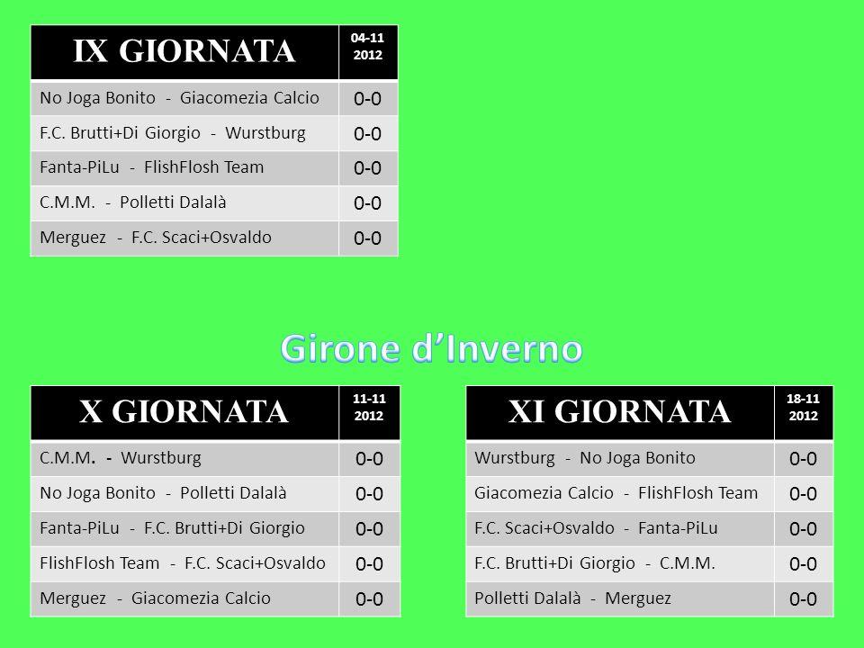 X GIORNATA 11-11 2012 C.M.M. - Wurstburg 0-0 No Joga Bonito - Polletti Dalalà 0-0 Fanta-PiLu - F.C. Brutti+Di Giorgio 0-0 FlishFlosh Team - F.C. Scaci