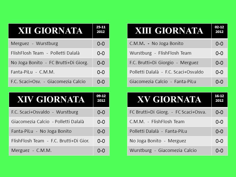 XVI GIORNATA 22-12 2012 Polletti Dalalà - Wurstburg 0-0 FlishFlosh Team - No Joga Bonito 0-0 Giacomezia Calcio - FC Brutti+Di G.
