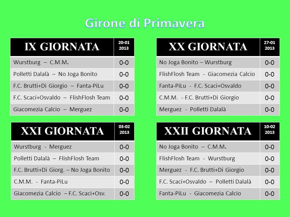 IX GIORNATA 20-01 2013 Wurstburg – C.M.M. 0-0 Polletti Dalalà – No Joga Bonito 0-0 F.C. Brutti+Di Giorgio – Fanta-PiLu 0-0 F.C. Scaci+Osvaldo – FlishF