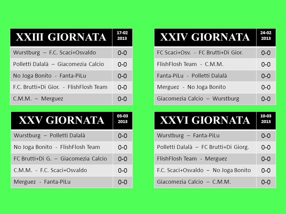 XXIII GIORNATA 17-02 2013 Wurstburg – F.C. Scaci+Osvaldo 0-0 Polletti Dalalà – Giacomezia Calcio 0-0 No Joga Bonito - Fanta-PiLu 0-0 F.C. Brutti+Di Gi