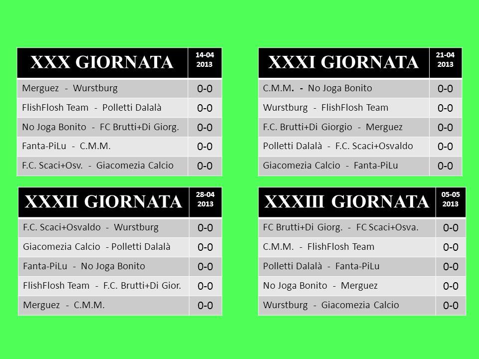 XXX GIORNATA 14-04 2013 Merguez - Wurstburg 0-0 FlishFlosh Team - Polletti Dalalà 0-0 No Joga Bonito - FC Brutti+Di Giorg. 0-0 Fanta-PiLu - C.M.M. 0-0
