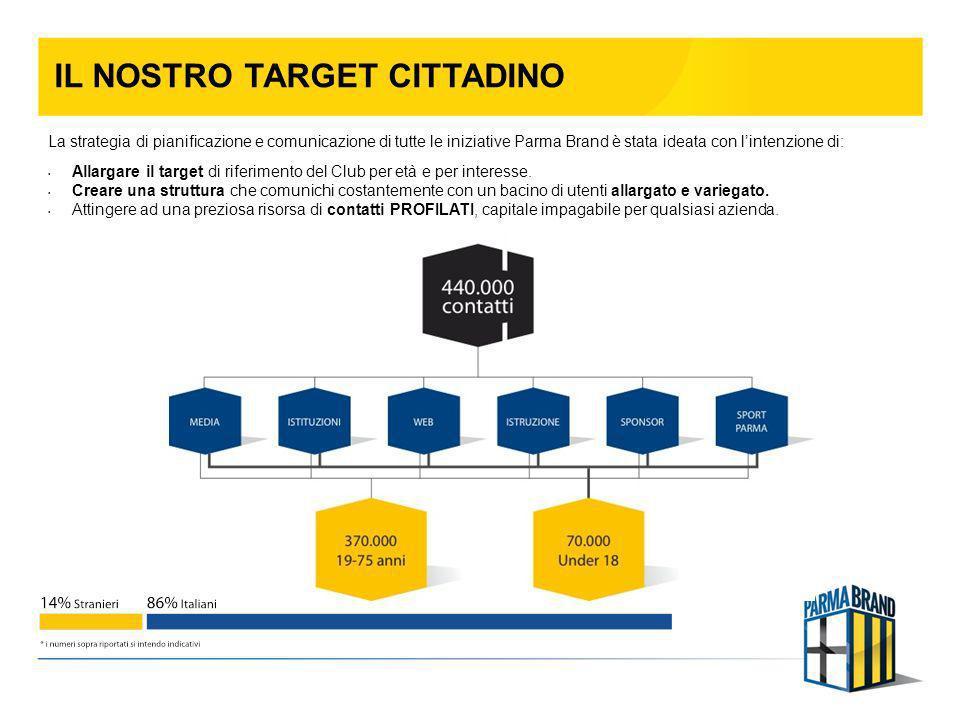 IL NOSTRO TARGET CITTADINO La strategia di pianificazione e comunicazione di tutte le iniziative Parma Brand è stata ideata con lintenzione di: Allarg