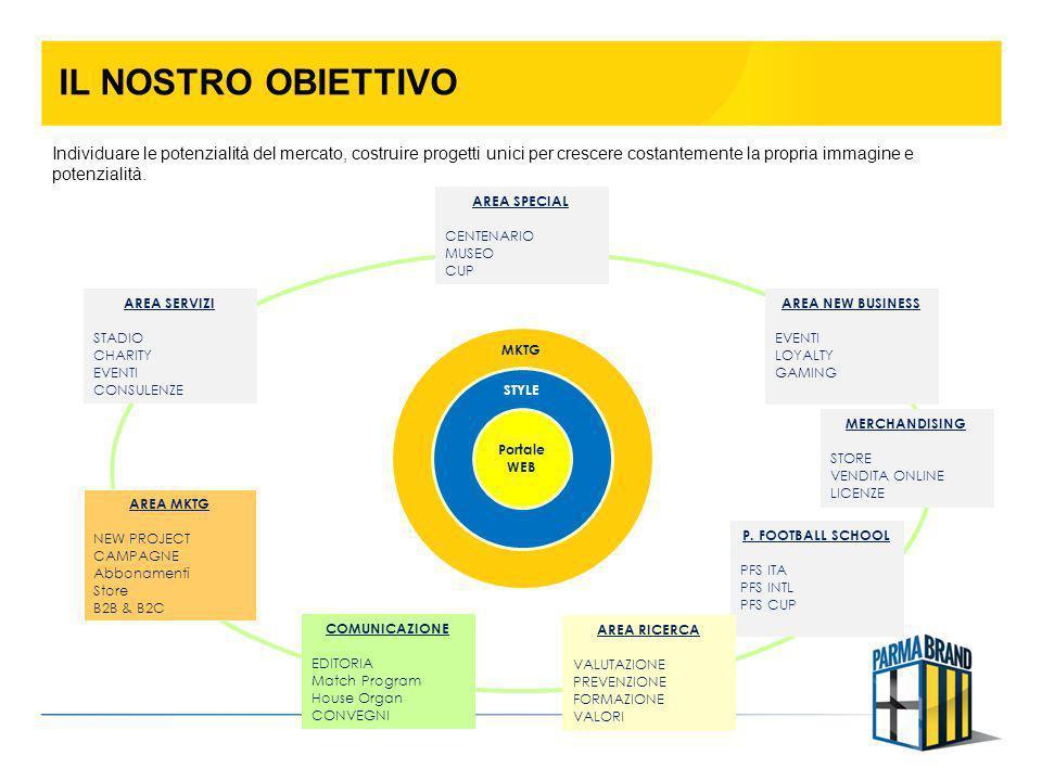 COSA È STATO CREATO NEI PRIMI 6 MESI Il 27 febbraio è stato presentato alla stampa ed ai tifosi il nuovo website Parma Fc, con la convinzione di essere uno dei top web a livello internazionale nel mondo calcistico per funzionalità e completezza.