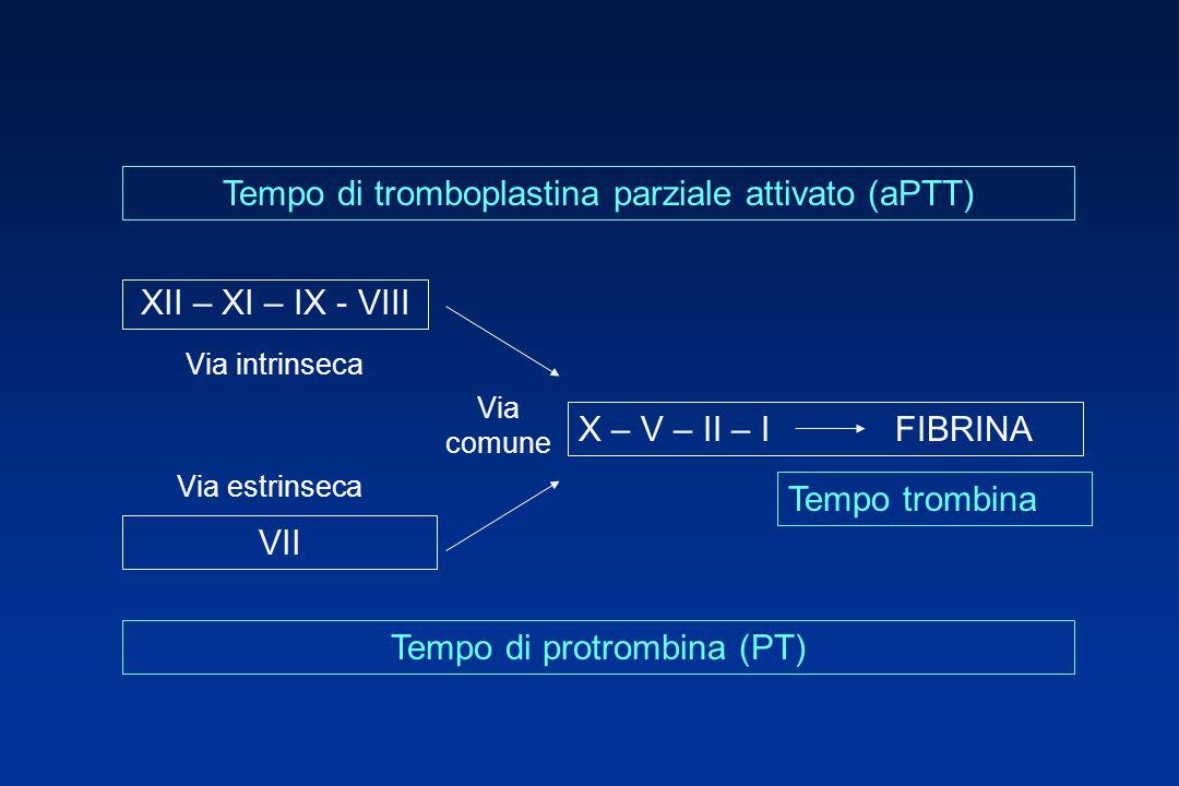 XII – XI – IX - VIII X – V – II – I FIBRINA VII Via intrinseca Via estrinseca Via comune Tempo trombina Tempo di protrombina (PT) Tempo di tromboplastina parziale attivato (aPTT)