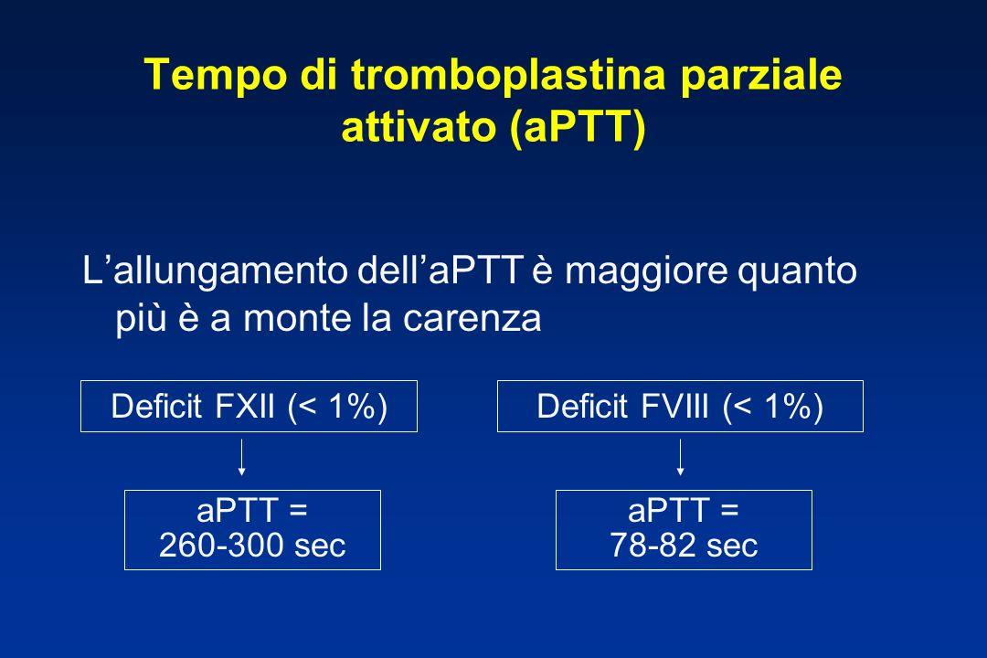 Tempo di tromboplastina parziale attivato (aPTT) Lallungamento dellaPTT è maggiore quanto più è a monte la carenza Deficit FXII (< 1%)Deficit FVIII (< 1%) aPTT = 260-300 sec aPTT = 78-82 sec