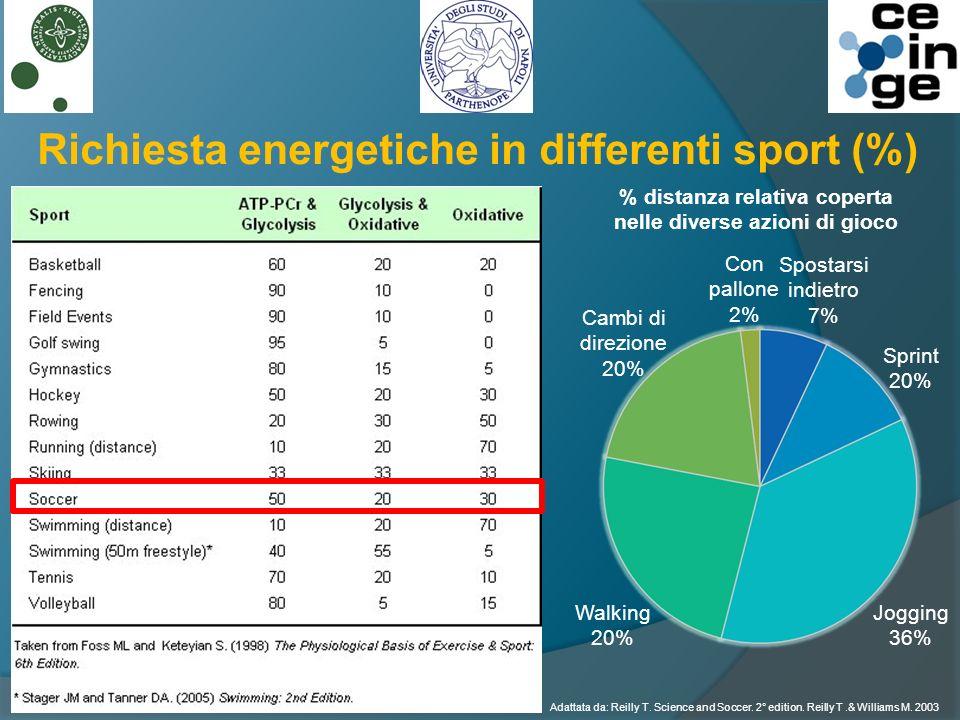 Richiesta energetiche in differenti sport (%) Walking 20% Sprint 20% Cambi di direzione 20% Con pallone 2% Spostarsi indietro 7% Jogging 36% % distanza relativa coperta nelle diverse azioni di gioco Adattata da: Reilly T.