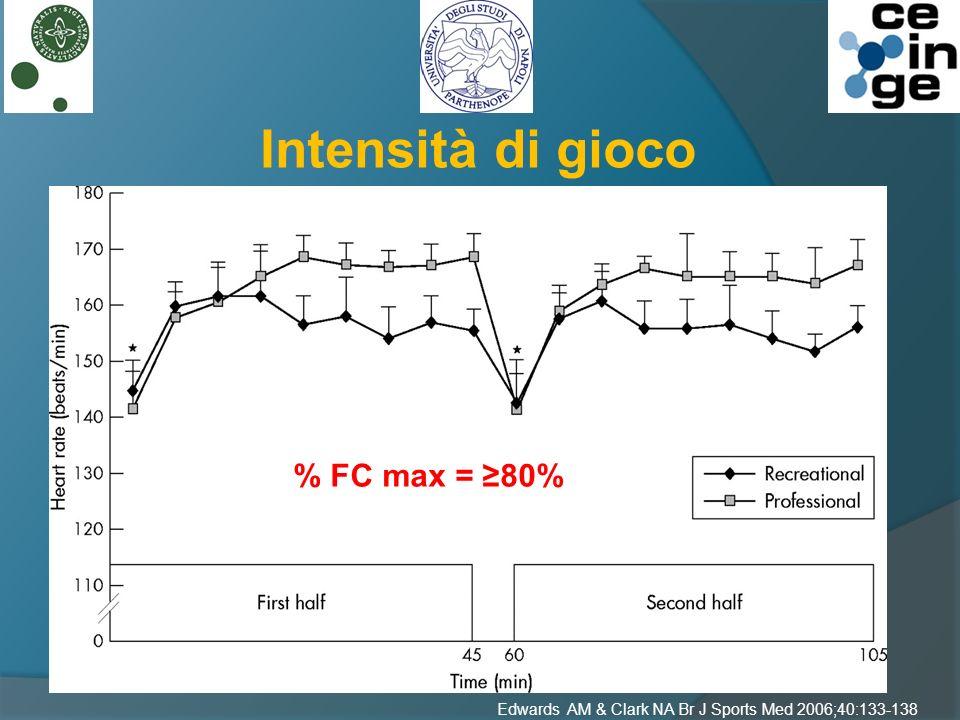 Edwards AM & Clark NA Br J Sports Med 2006;40:133-138 Intensità di gioco Componente Aerobica % FC max = 80%