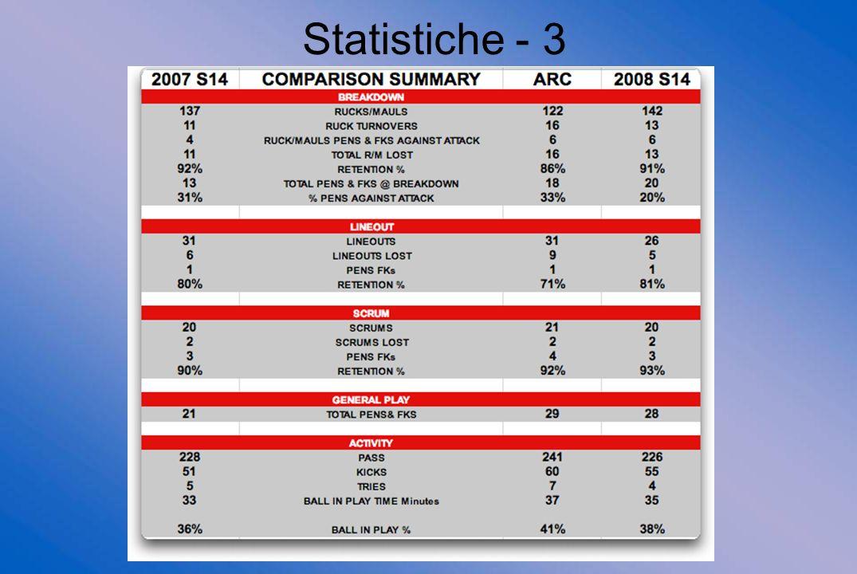 19 Statistiche - 3
