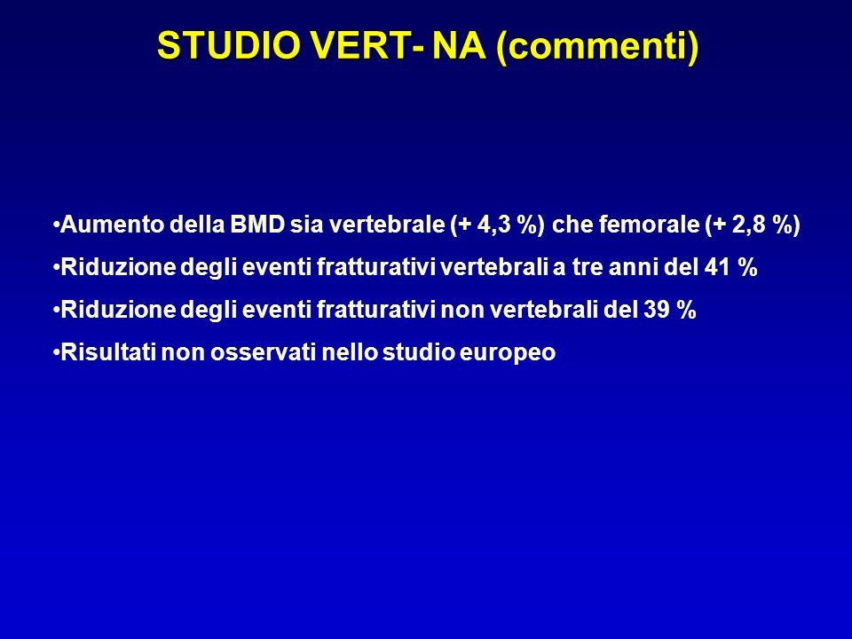 STUDIO VERT- NA (commenti) Aumento della BMD sia vertebrale (+ 4,3 %) che femorale (+ 2,8 %) Riduzione degli eventi fratturativi vertebrali a tre anni