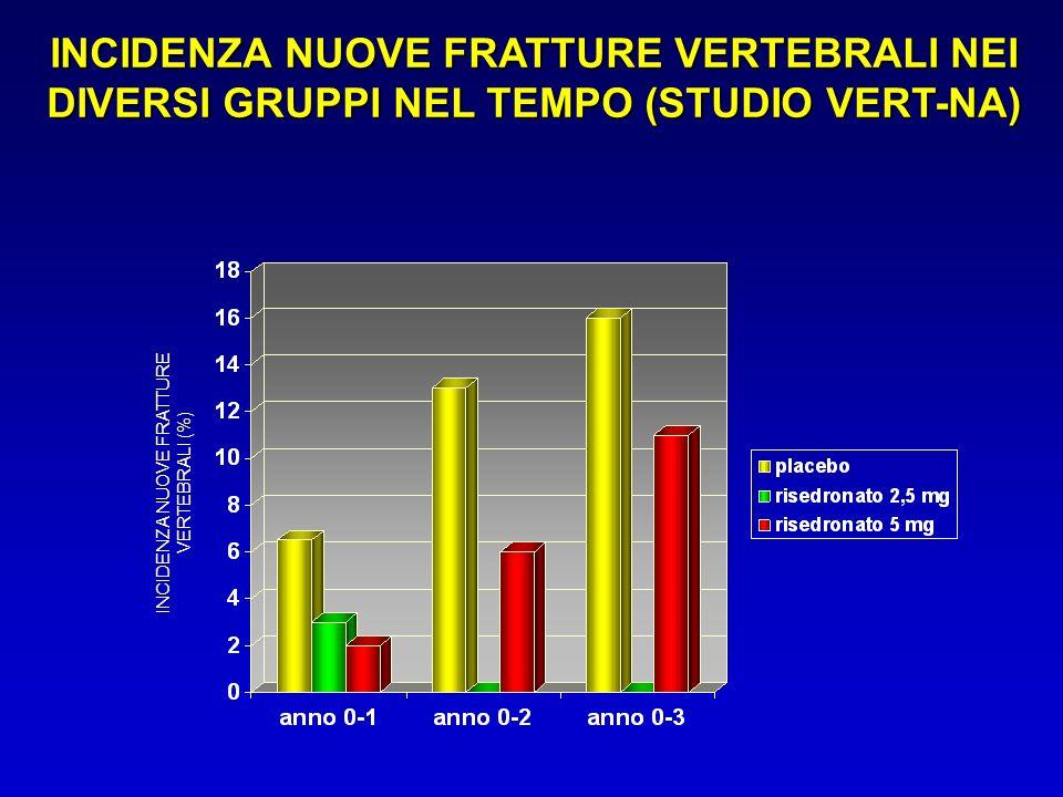 INCIDENZA NUOVE FRATTURE VERTEBRALI NEI DIVERSI GRUPPI NEL TEMPO (STUDIO VERT-NA) INCIDENZA NUOVE FRATTURE VERTEBRALI (%)