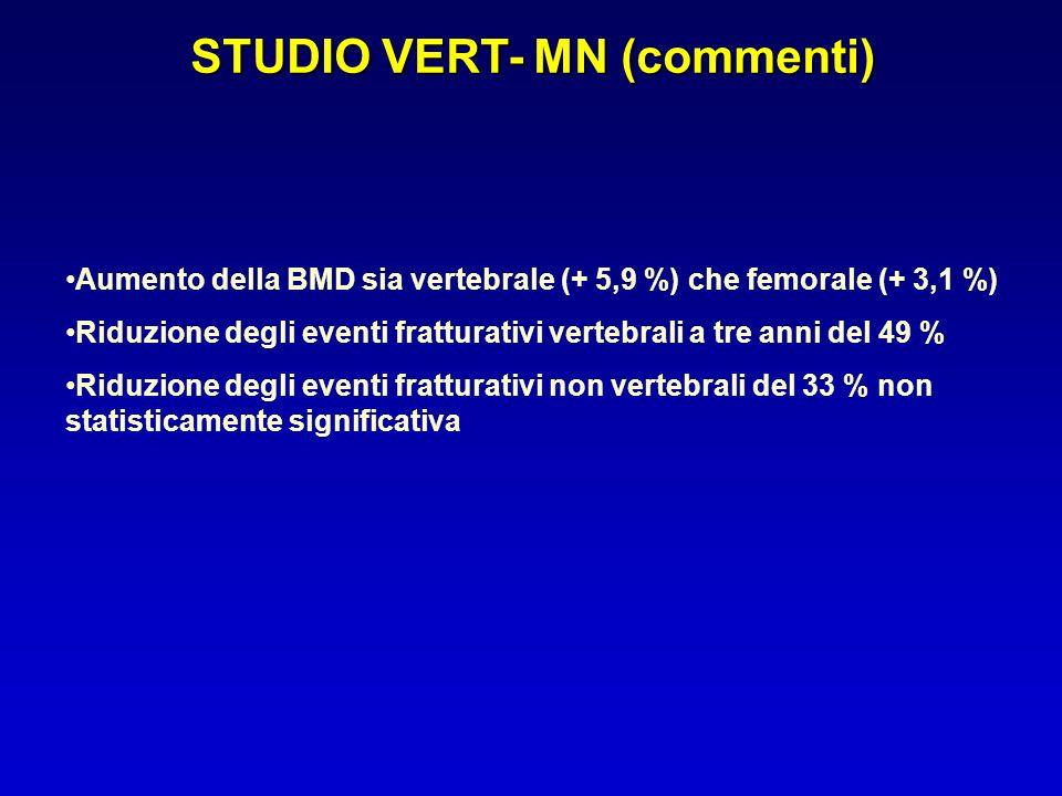 STUDIO VERT- MN (commenti) Aumento della BMD sia vertebrale (+ 5,9 %) che femorale (+ 3,1 %) Riduzione degli eventi fratturativi vertebrali a tre anni
