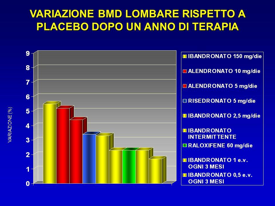 VARIAZIONE BMD LOMBARE RISPETTO A PLACEBO DOPO UN ANNO DI TERAPIA VARIAZIONE (%)