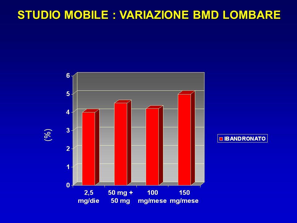 STUDIO MOBILE : VARIAZIONE BMD LOMBARE (%)