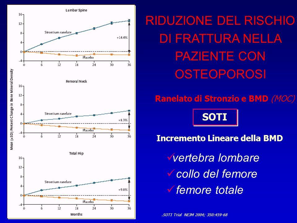 Incremento Lineare della BMD.SOTI Trial NEJM 2004; 350:459-68 RIDUZIONE DEL RISCHIO DI FRATTURA NELLA PAZIENTE CON OSTEOPOROSI SOTI Ranelato di Stronz