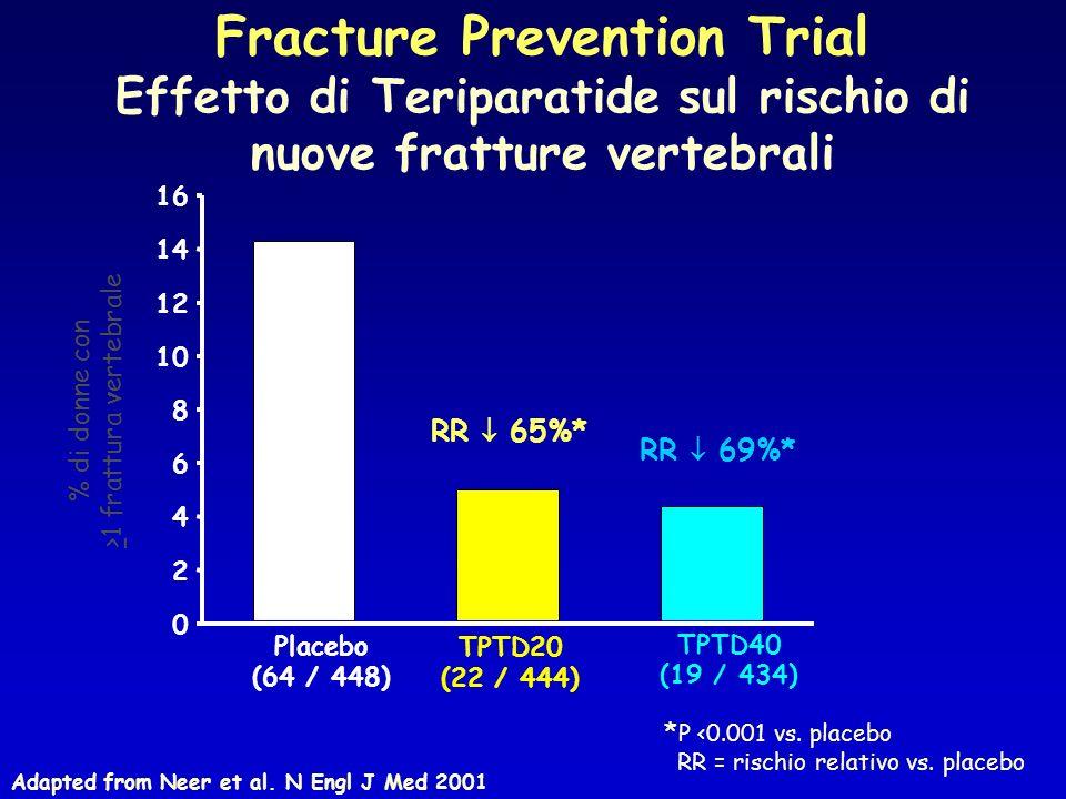 * P <0.001 vs. placebo RR = rischio relativo vs. placebo Fracture Prevention Trial Effetto di Teriparatide sul rischio di nuove fratture vertebrali Ad