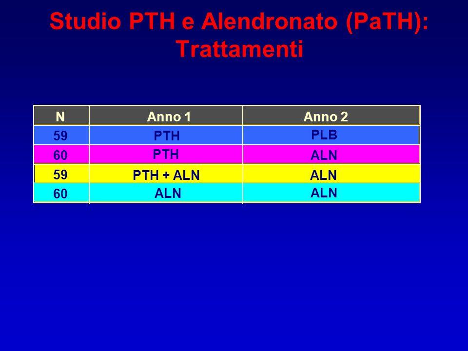 NAnno 1Anno 2 59PTH ALN 60 PTH + ALN ALN 59 ALN 60 PTH ALN PLB Studio PTH e Alendronato (PaTH): Trattamenti
